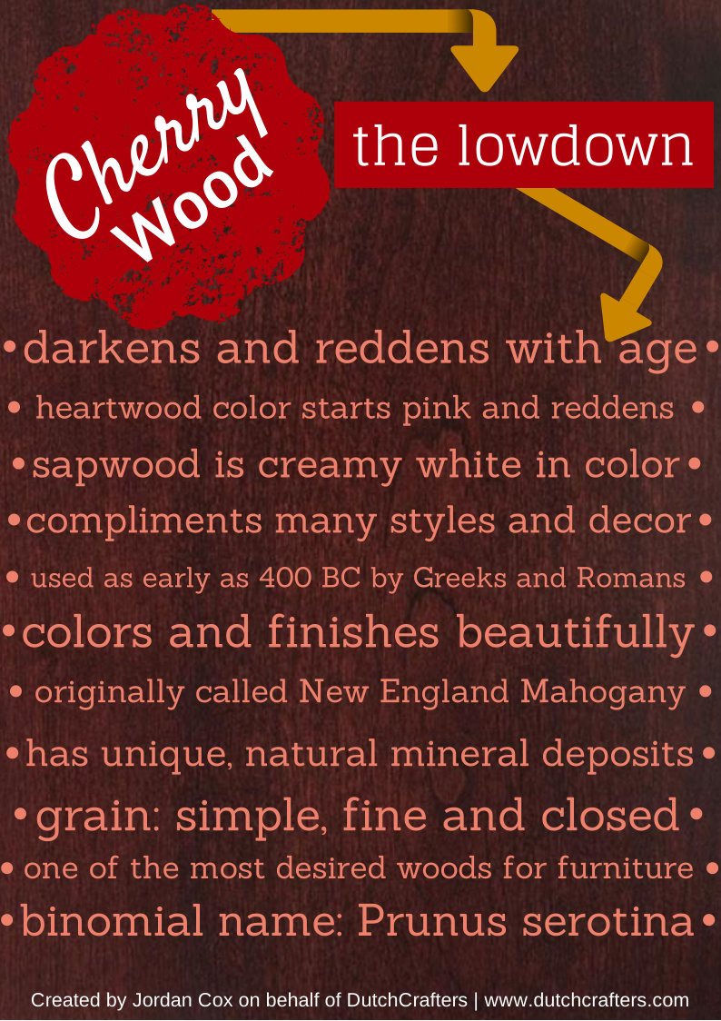 CHERRY WOOD INFOGRAPHIC