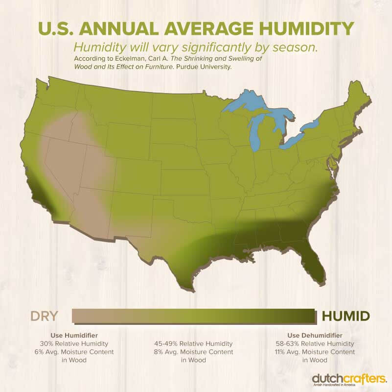 Managing Humidity throughout the United States Infographic