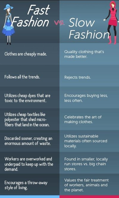 Fast Fashion vs. Slow Fashion Infographic