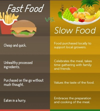 Fast Food vs. Slow Food Infographic
