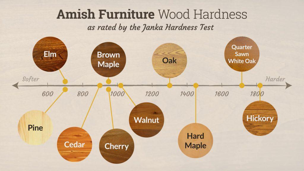 Amish Furniture Wood Hardness Chart